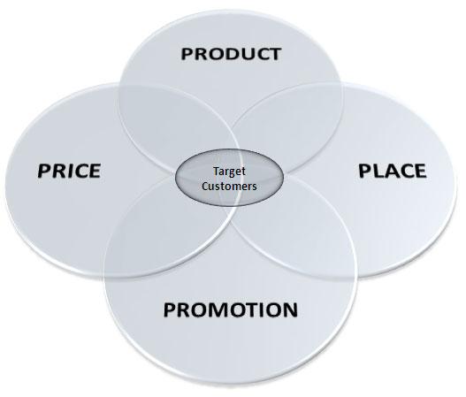 Pengertian dan ruang lingkup ekonomi manajerial - PowerPoint PPT Presentation