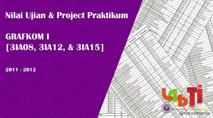 Nilai Murni Ujian dan Project Praktikum GRAFKOM-I Kelas 3IA08, 3IA12 dan3IA15