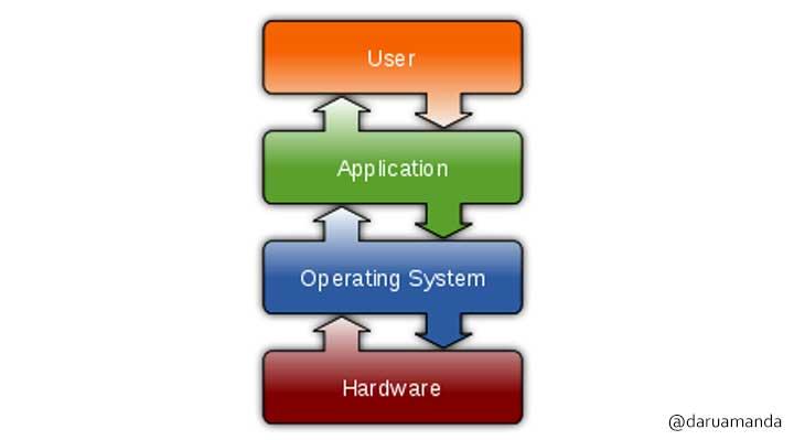 user-aplikasi-os-hardware